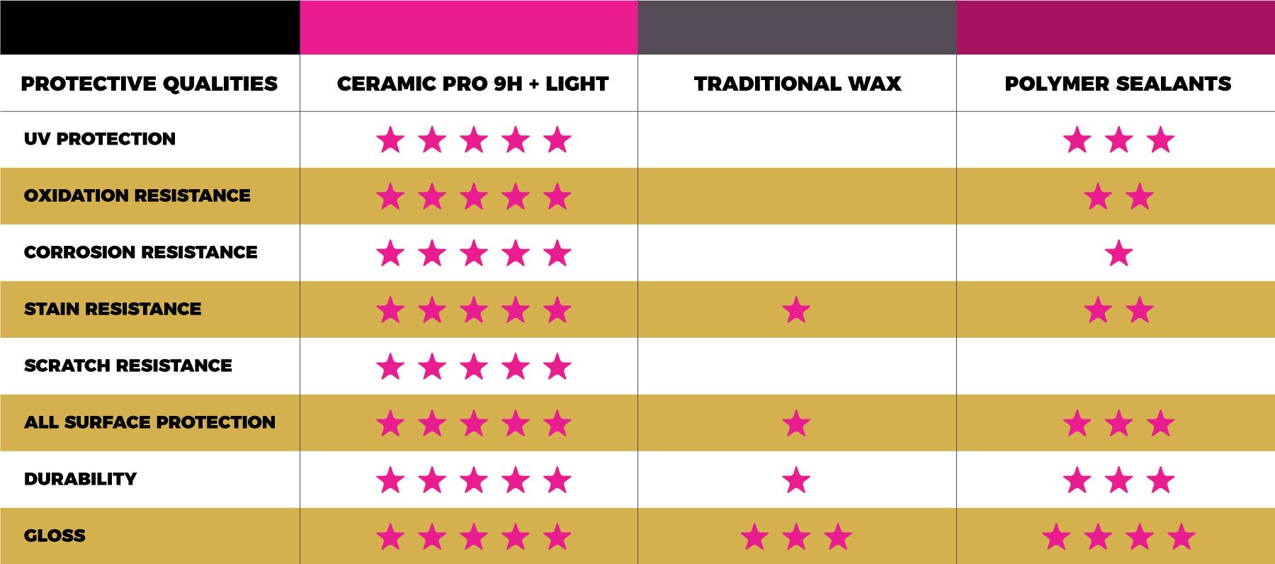 ceramic_pro_automotive_comparison